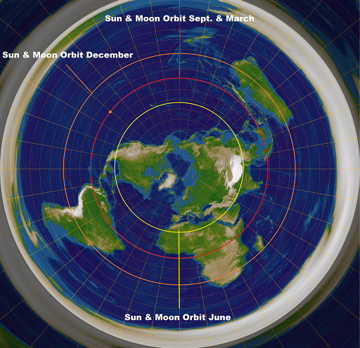 flat earth diagram